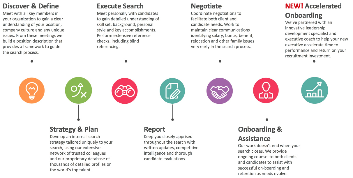 Our process the higgins group incorporated for Executive onboarding template